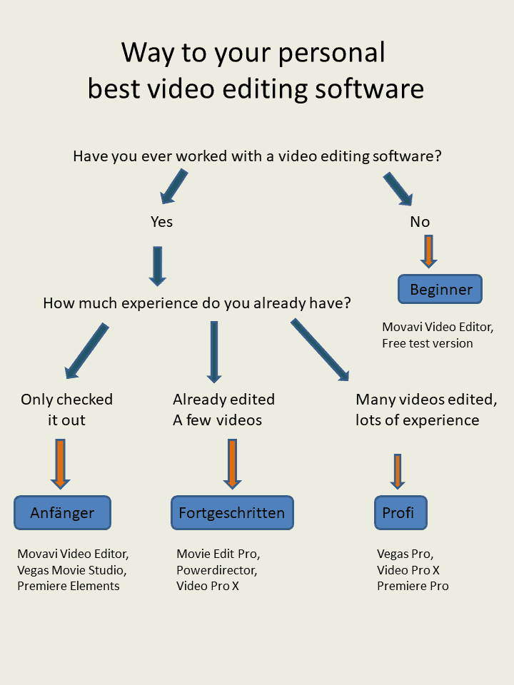 ᐅ Video Editing Software - Review and Comparison 2019